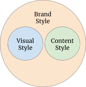 content-style-guide-definition