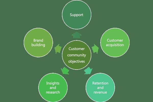 customer-community-objectives