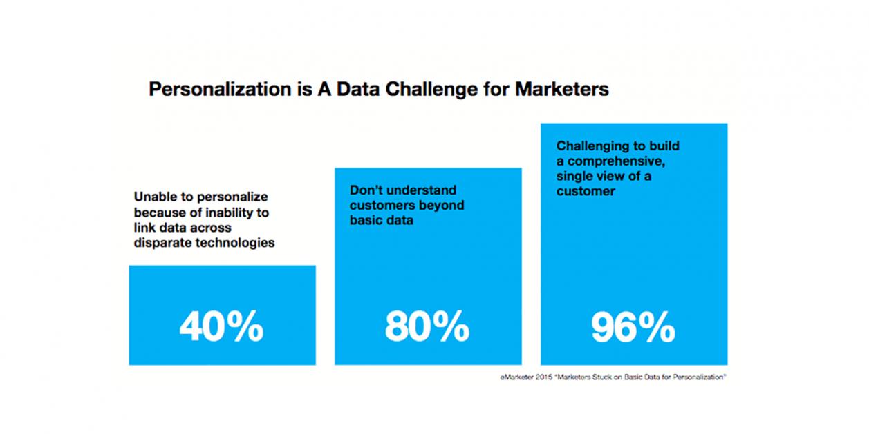 data-driven personalization_0