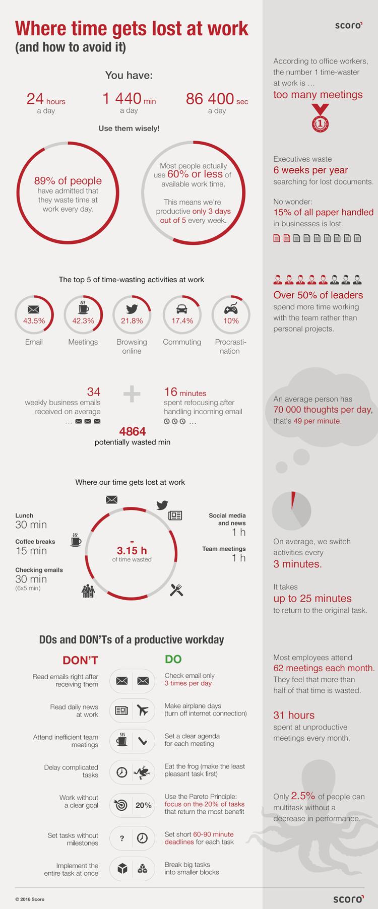 digital-marketing-infographics-18-where-