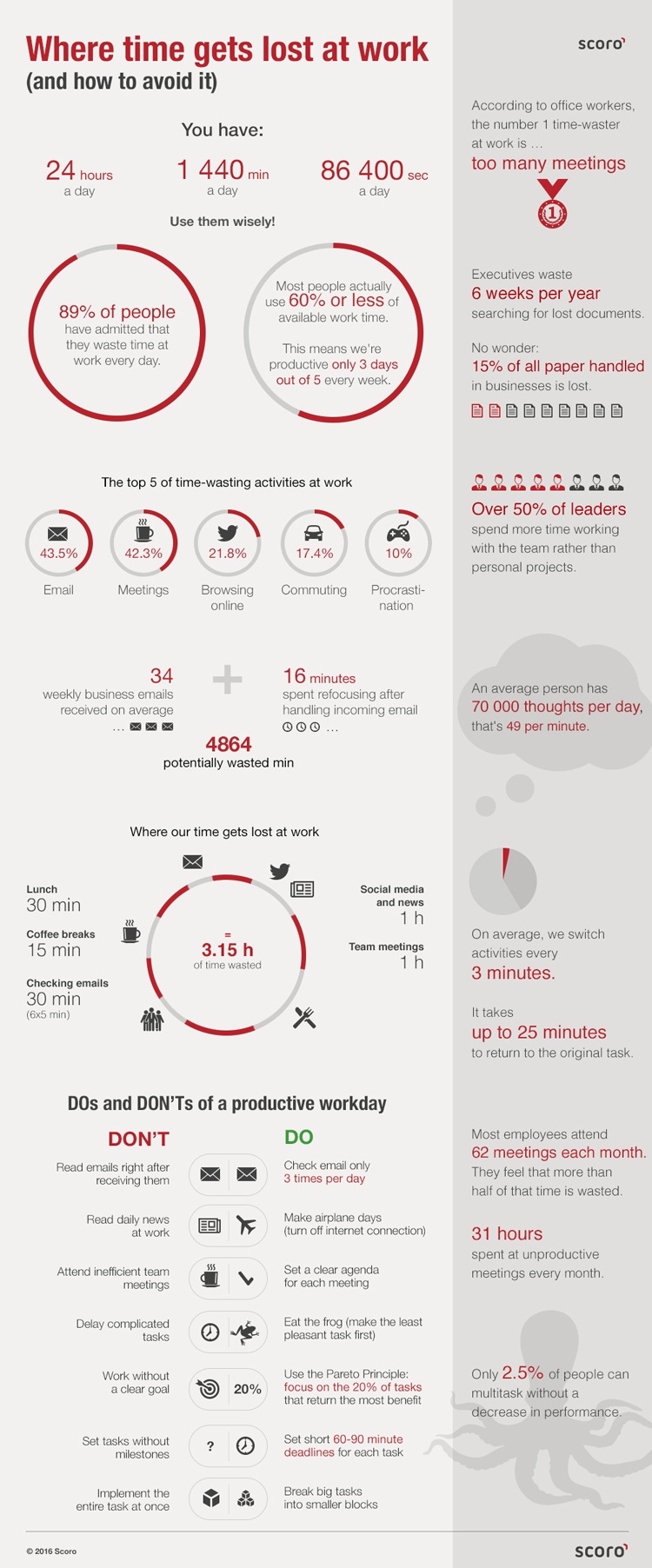 digital-marketing-infographics-18-where-