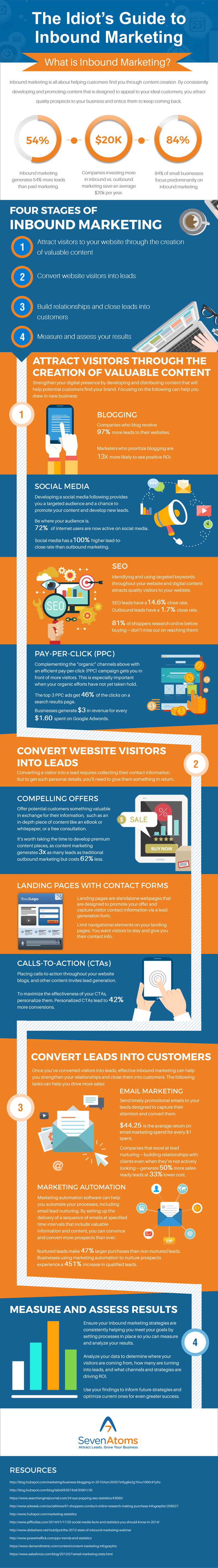 digital-marketing-infographics-2-idiots-guide.png
