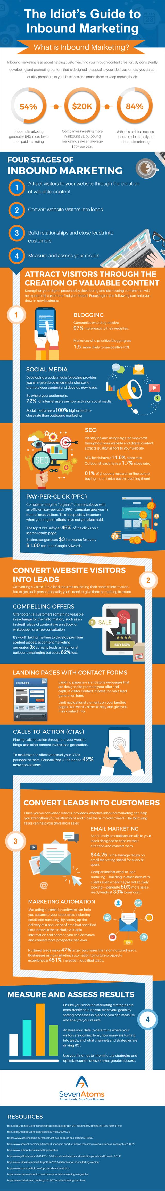19 infographics for anyone using digital marketing in 2018 digital marketing infographics 2 idiots guideg publicscrutiny Choice Image
