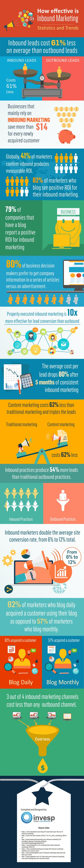 digital-marketing-infographics-3-how-effective-is-inbound.png