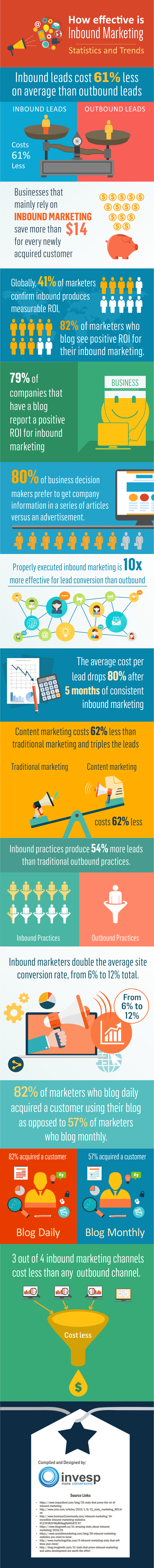 digital-marketing-infographics-3-how-effective-is-inbound.png