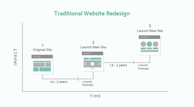 Traditional%20Web%20Design