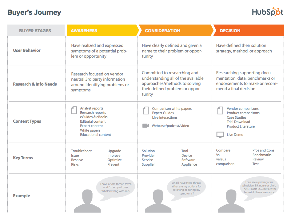 embrace-the-inbound-buyers-journey-hotjar4.png
