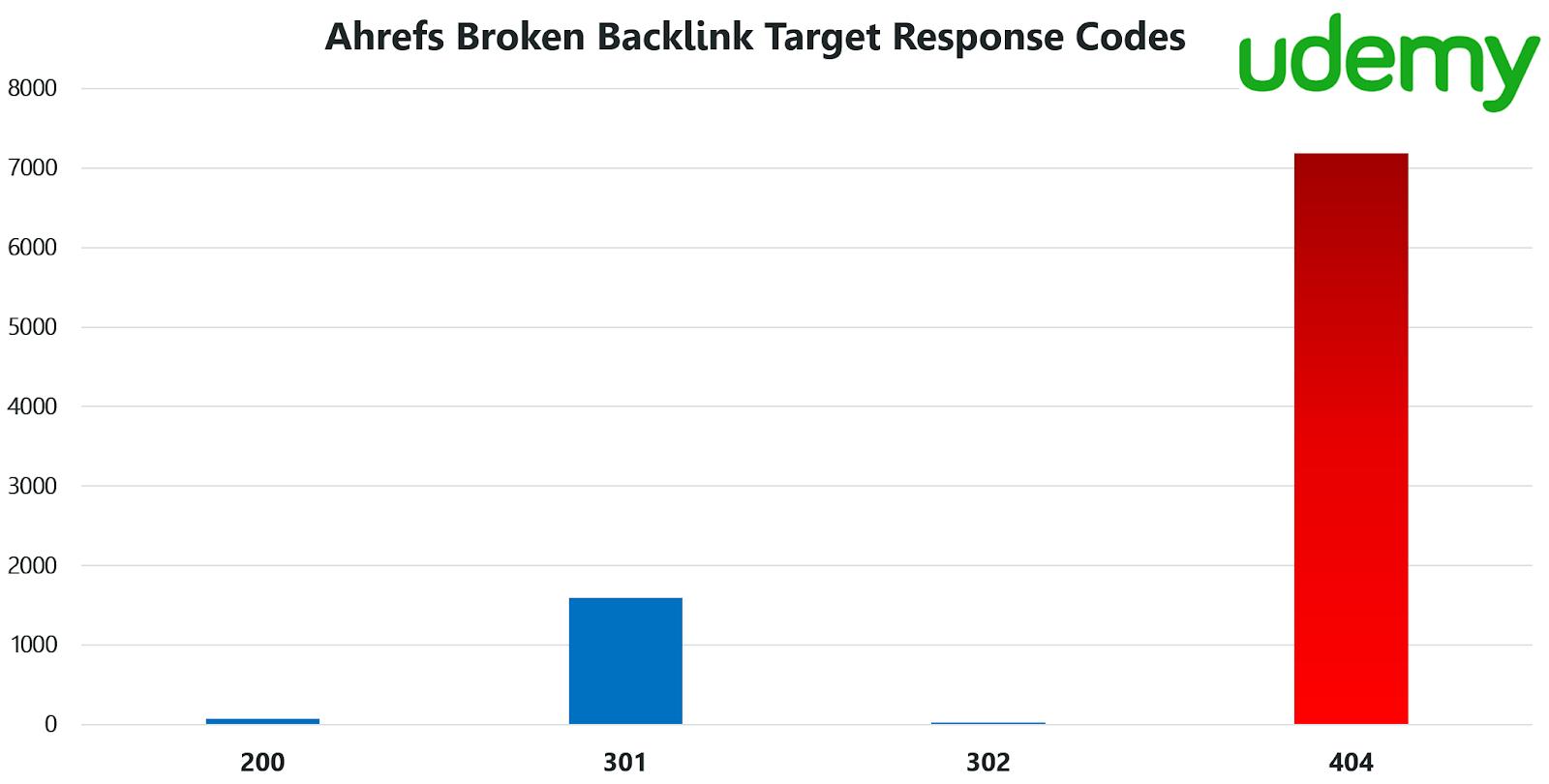 fix broken backilnks