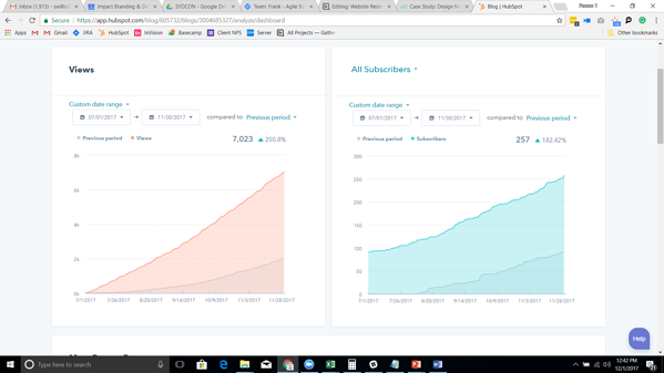 fourv-blog-stats