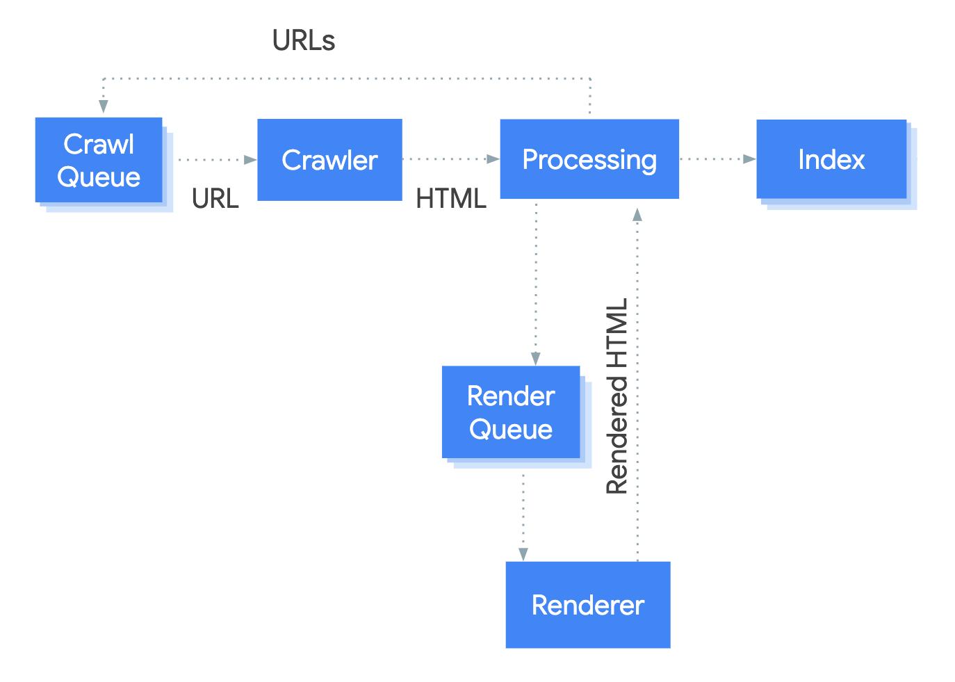googlebot-crawl-render-index