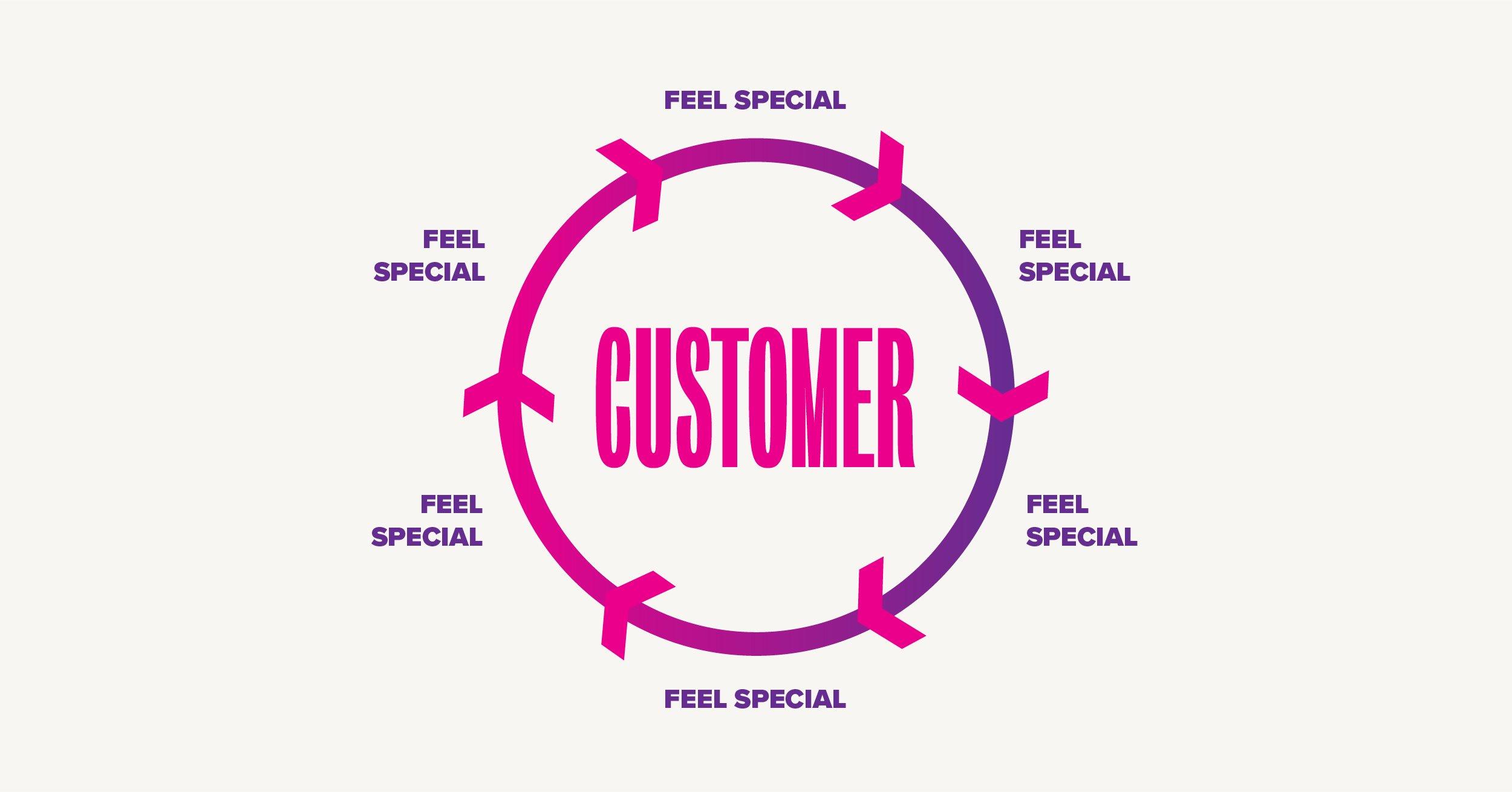 growth_circles-customer