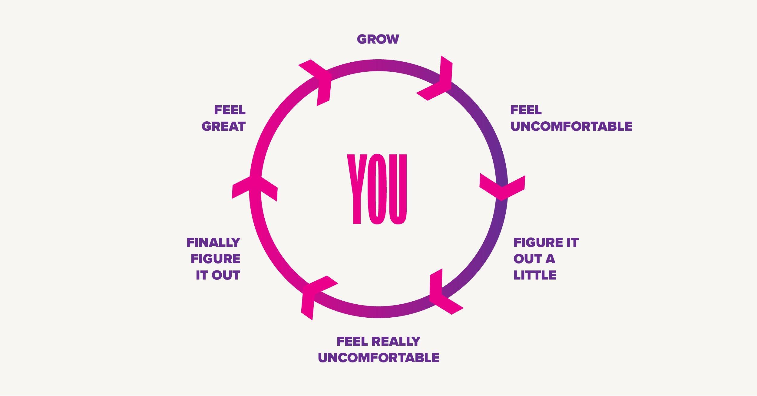 growth_circles-you