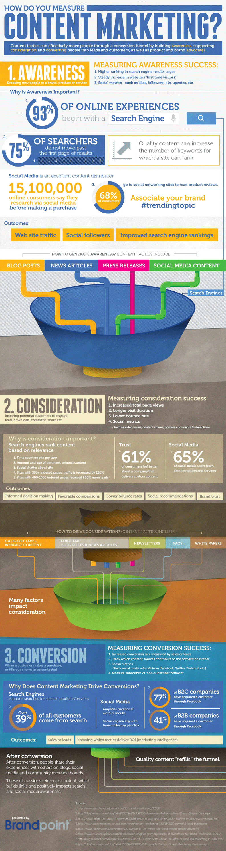 how-to-measure-your-content-marketing-success-infographic.png