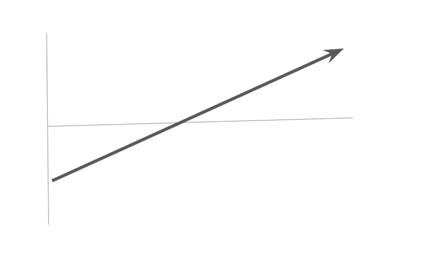 a line rising slowly over an horizontal axis