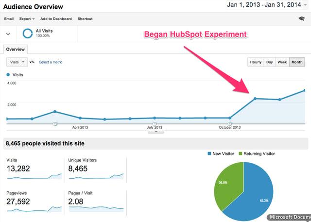 hubspot-reviews-traffic.png