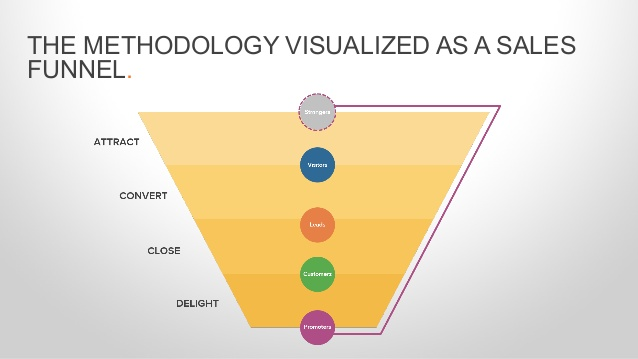 inbound-marketing-funnel.jpg
