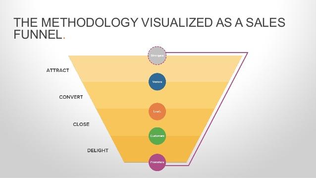 inbound-marketing-funnel.jpg