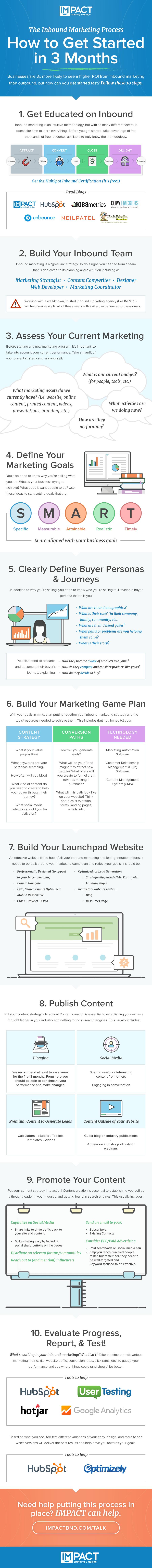 inbound-marketing-process[updated].jpg