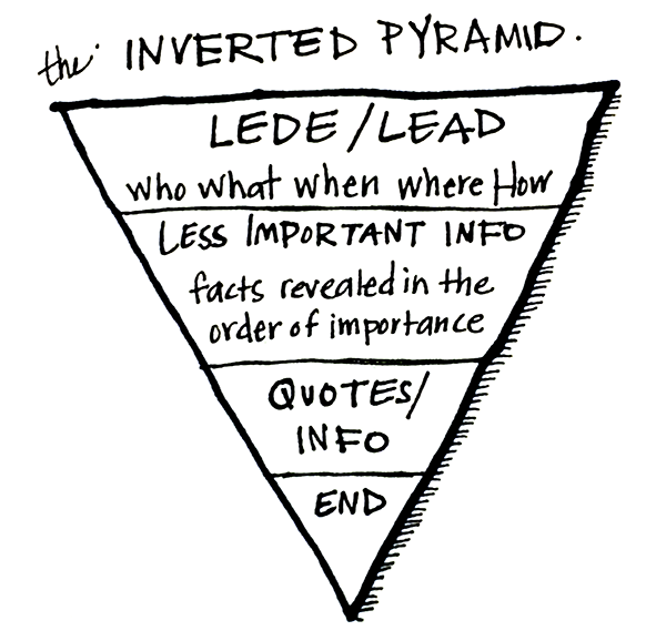 pyramid where the most information is at the top, and the least important information is at the bottom