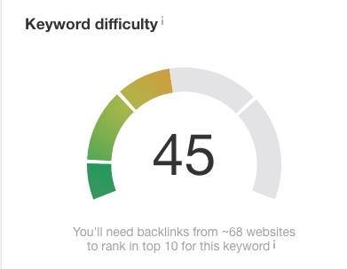 keyword difficulty