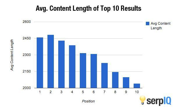 long-form content vs short-form content