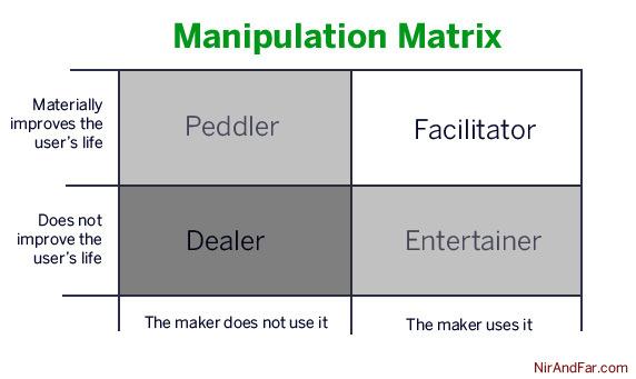 manipulation-matrix-nir-eyal.jpg