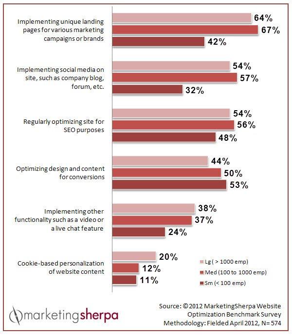 marketingsherpa_stats.jpg