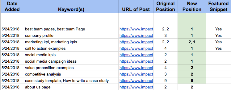 on-serp-seo-featured-snippets-results