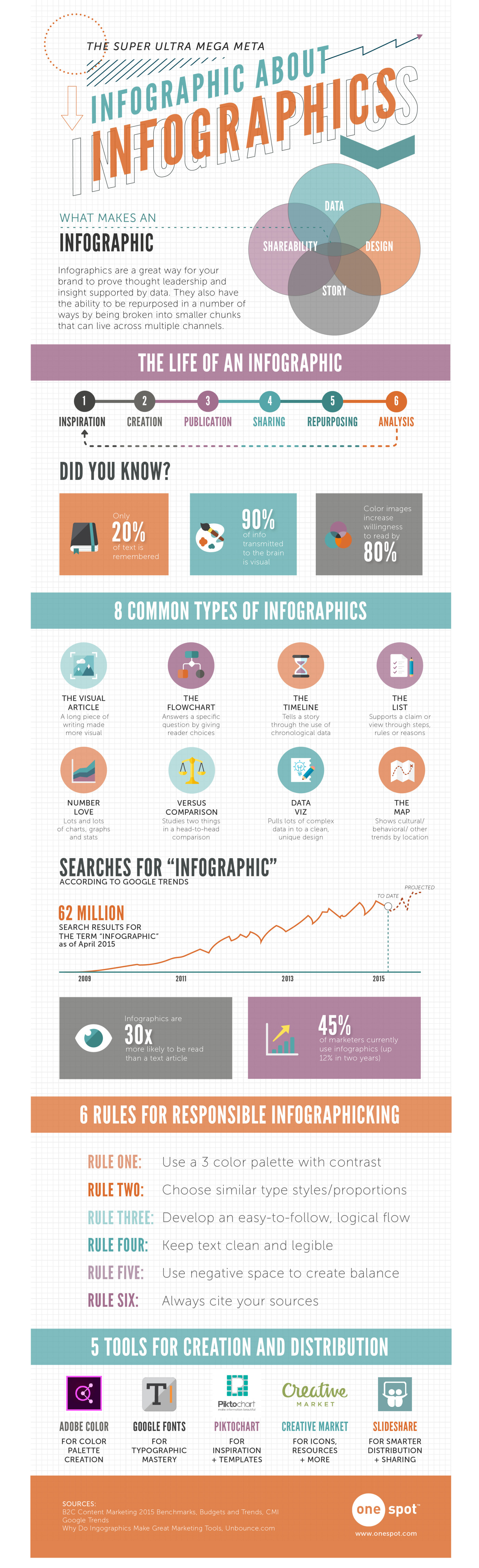 onespot-infographic-about-infographics