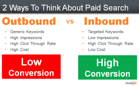paid ads and inbound marketing chart