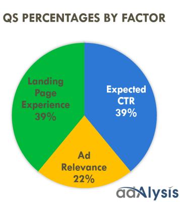 quality-score-percentages-factors