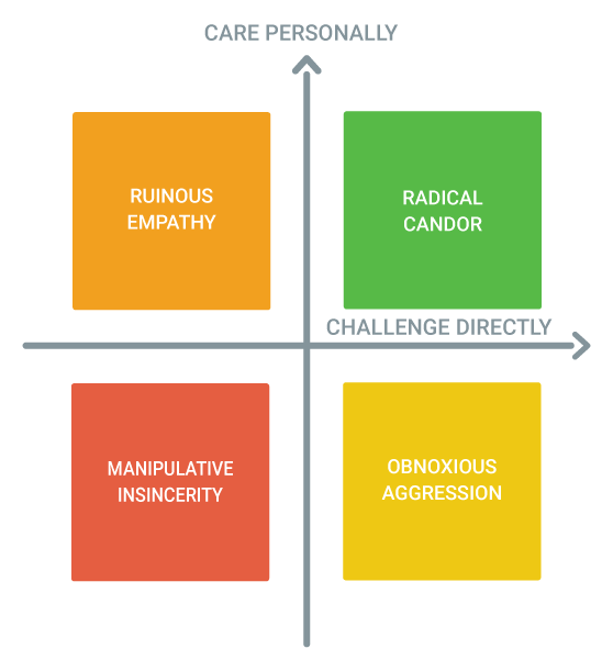 radical-candor-impact-markether