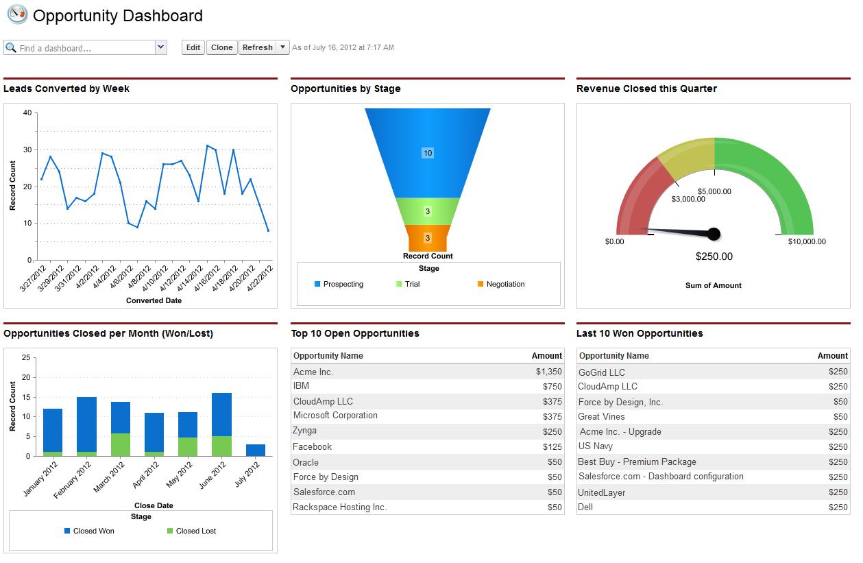 salesforce-dashboard.png