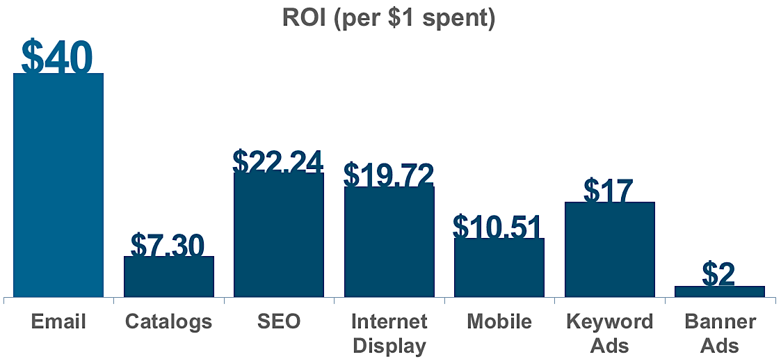 social-media-changing-ROI