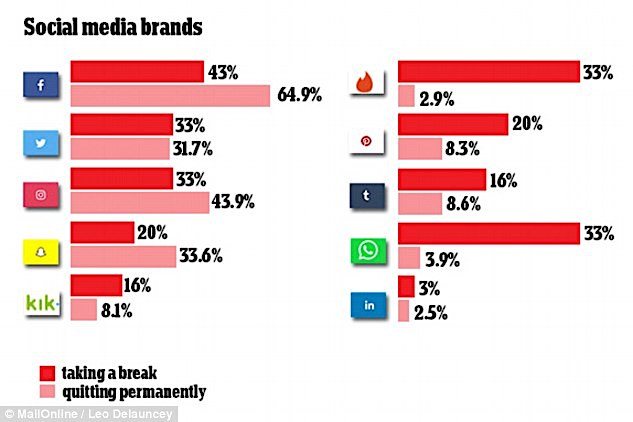 social-media-changing-daily-mail