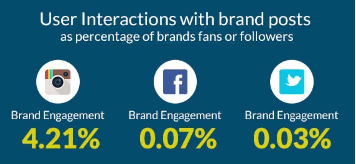 social-media-changing-engagement