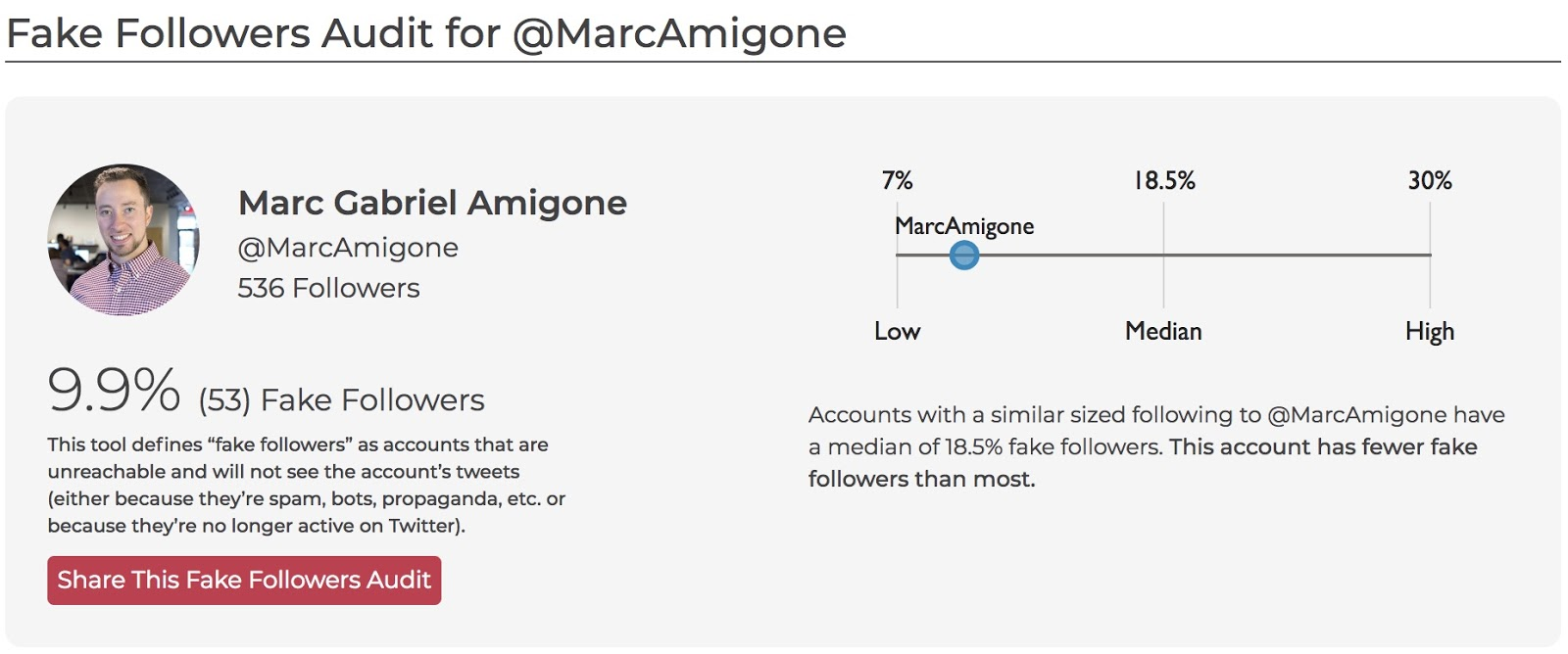 Rand Fishkin's SparkToro Launches New Free Tool: Fake Followers Audit