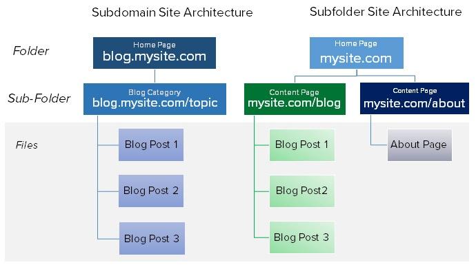 subdomains-v-subfolderarchitecture