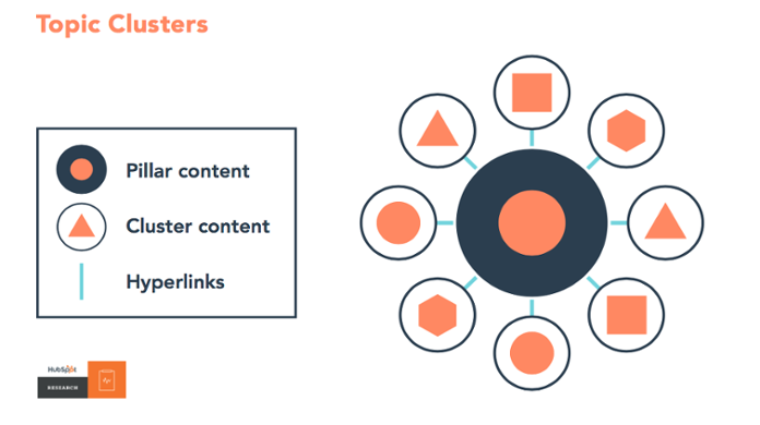 """How Do You Integrate """"The Big 5"""" into a Pillar Content Strategy?"""