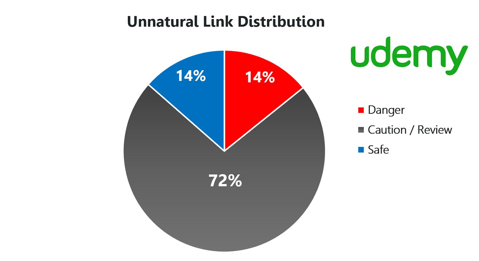 unnatural link distribution