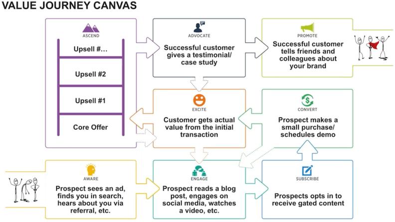 value-journey-canvas-impact.png