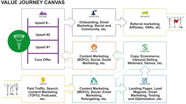 value-journey-canvas-tactics-impact.png