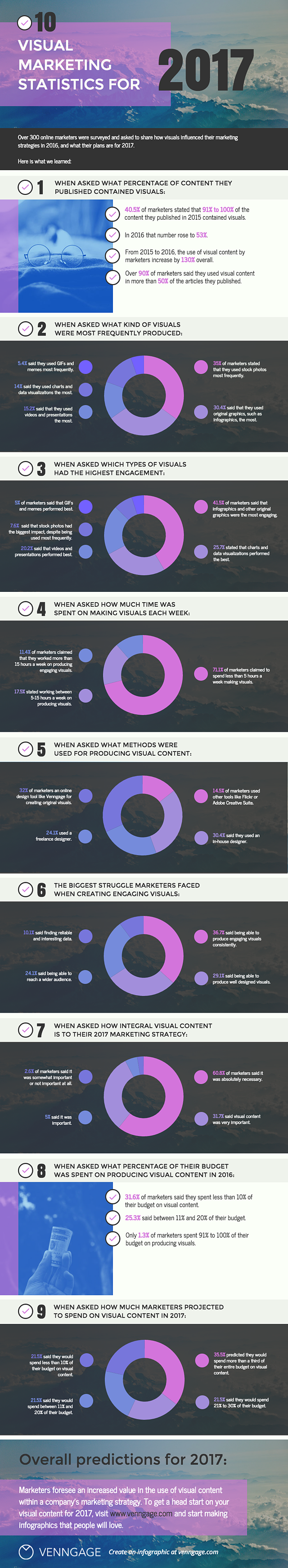 visual-content-marketing-statistics.png