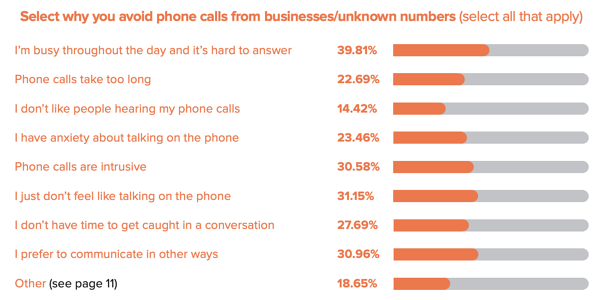 why-do-you-screen-phone-calls-study