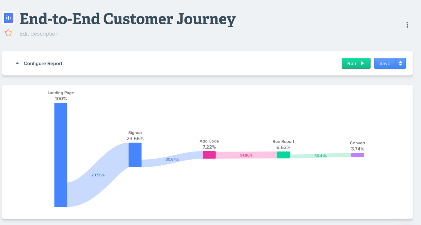woopra-end-to-end-customer-journey