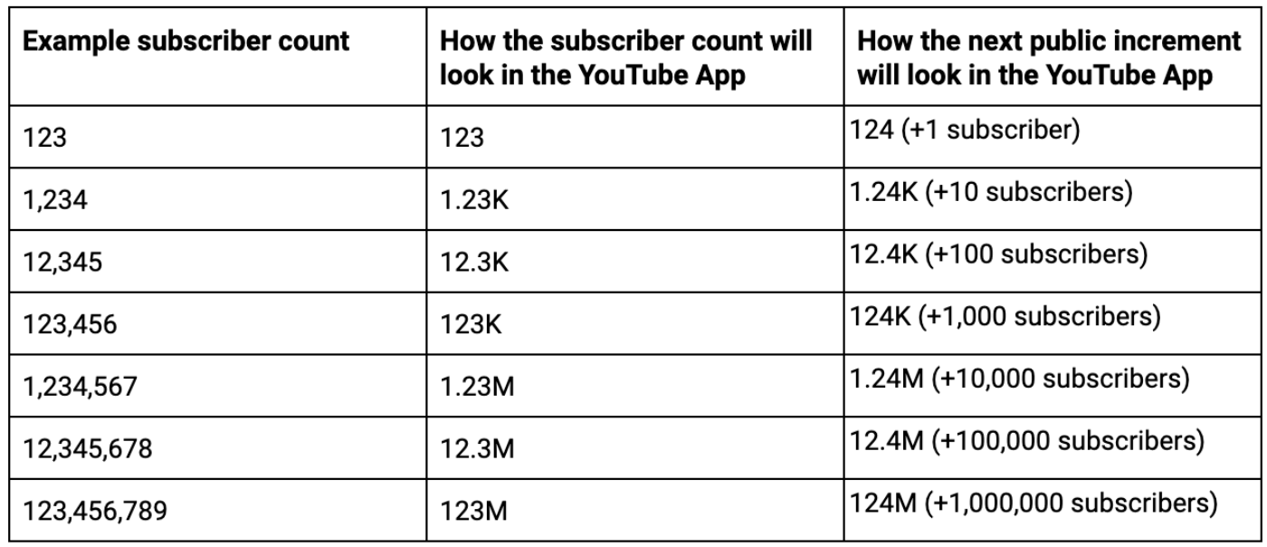 youtube-subscriber-chart