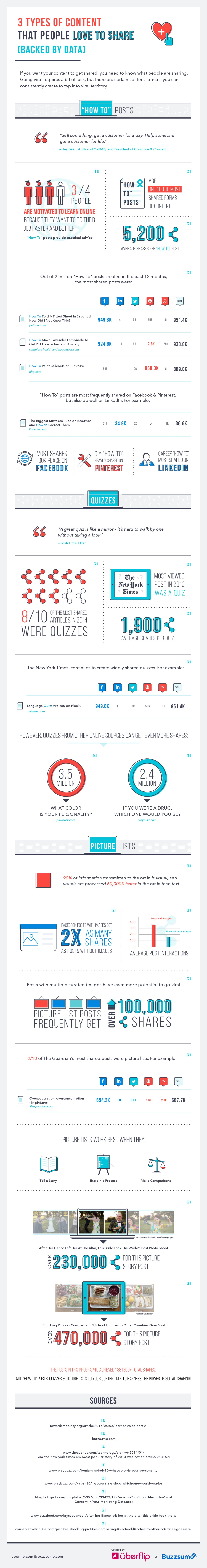 3-types-of-content-that-people-love-to-share-backed-by-data-infographic