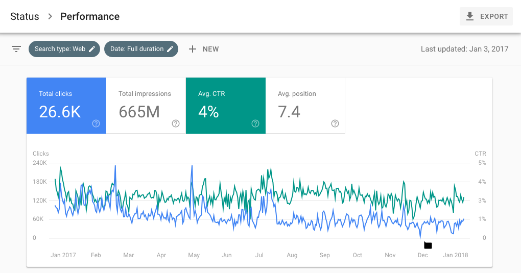 A Bite-sized Marketer's Guide to All the Latest Google Search Console Changes