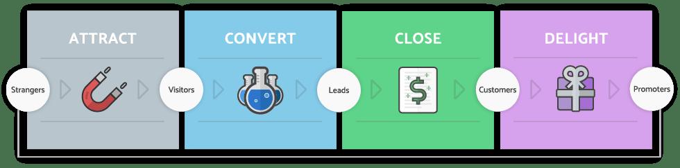 Inbound_Marketing_Methodology-comp