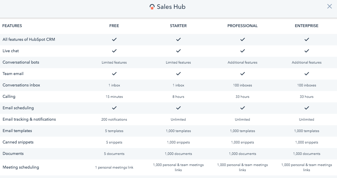 How Much Can You Really Do with HubSpot Sales Hub Free?